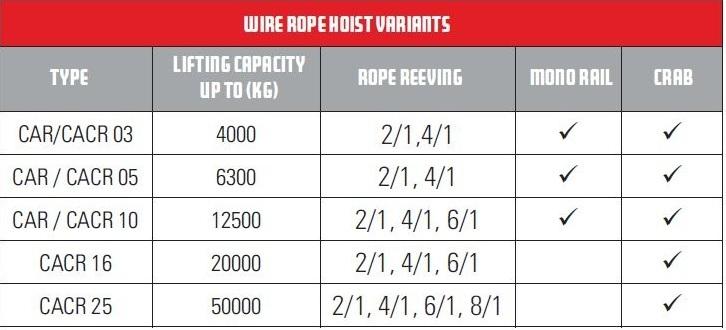 Großzügig 6 Wire Rope Table Ideen - Elektrische ...