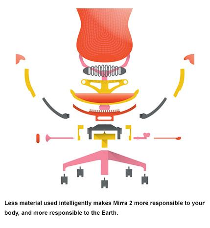 Mirra 2 Chair Materials Illustration