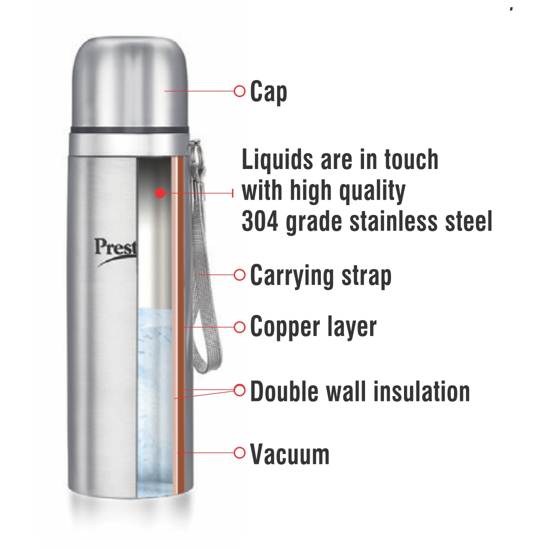 KNOW YOUR FLASK